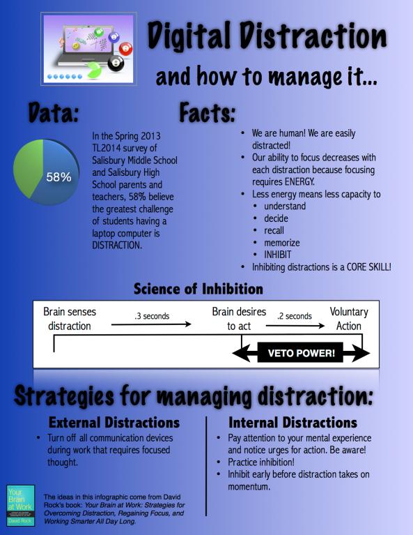 DistractionInfographics